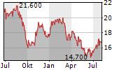 LIBERTY GLOBAL PLC Chart 1 Jahr
