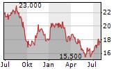 LIBERTY GLOBAL PLC SERIES C Chart 1 Jahr
