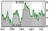 LIBERTY LATIN AMERICA LTD CLASS A Chart 1 Jahr