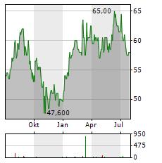 FORMULA ONE Aktie Chart 1 Jahr