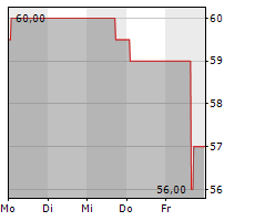 LIBERTY MEDIA CORPORATION SERIES A LIBERTY FORMULA ONE Chart 1 Jahr