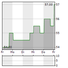 FORMULA ONE Aktie 5-Tage-Chart