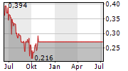 LIBERTY ONE LITHIUM CORP Chart 1 Jahr