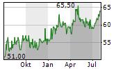 LIECHTENSTEINISCHE LANDESBANK AG Chart 1 Jahr