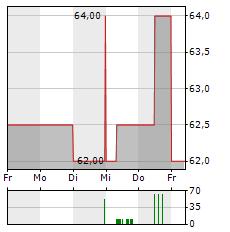 LIECHTENSTEINISCHE LANDESBANK Aktie 5-Tage-Chart