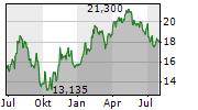 LIFCO AB Chart 1 Jahr