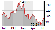 LIGAND PHARMACEUTICALS INC Chart 1 Jahr