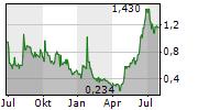 LIGHT SA ADR Chart 1 Jahr