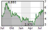 LIGHTBRIDGE CORPORATION Chart 1 Jahr