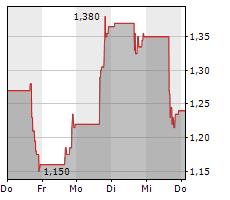 LILIUM NV Chart 1 Jahr