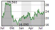 LIME TECHNOLOGIES AB Chart 1 Jahr