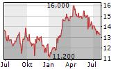 LIMONEIRA COMPANY Chart 1 Jahr