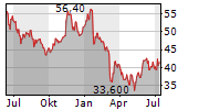 LINAMAR CORPORATION Chart 1 Jahr