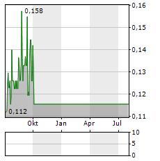 LINAS Aktie Chart 1 Jahr