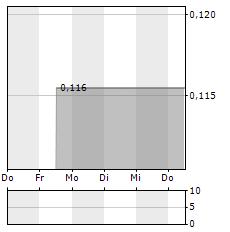 LINAS Aktie 5-Tage-Chart