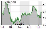 LINDAB INTERNATIONAL AB Chart 1 Jahr
