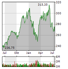 LINDE PLC Aktie Chart 1 Jahr