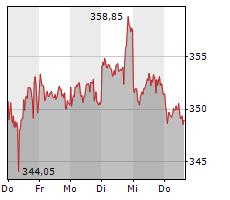 LINDE PLC Chart 1 Jahr