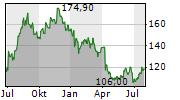 LINDSAY CORPORATION Chart 1 Jahr