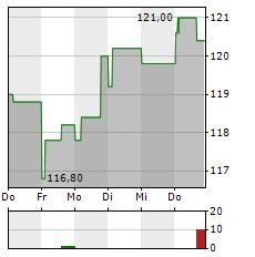 LINDSAY Aktie 5-Tage-Chart