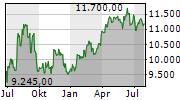 LINDT & SPRUENGLI AG Chart 1 Jahr