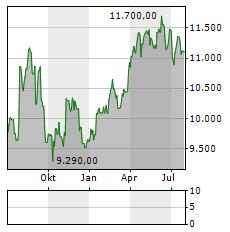 LINDT & SPRUENGLI Aktie Chart 1 Jahr