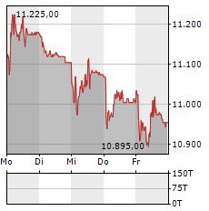 LINDT & SPRUENGLI Aktie 5-Tage-Chart