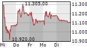 LINDT & SPRUENGLI AG 5-Tage-Chart
