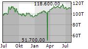 LINDT & SPRUENGLI AG NA Chart 1 Jahr