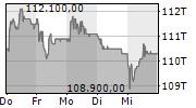 LINDT & SPRUENGLI AG NA 5-Tage-Chart
