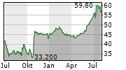 LINEDATA SERVICES SA Chart 1 Jahr