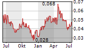 LINGO MEDIA CORPORATION Chart 1 Jahr