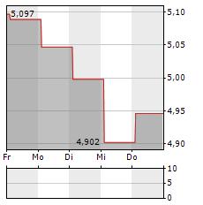 LINK REIT Aktie 1-Woche-Intraday-Chart