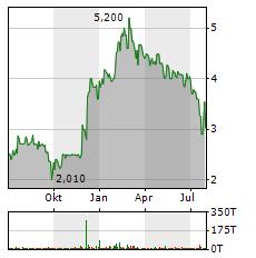 LION E-MOBILITY Aktie Chart 1 Jahr