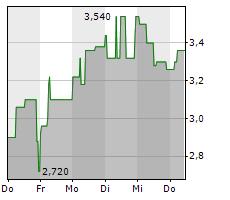 LION E-MOBILITY AG Chart 1 Jahr