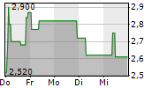LION E-MOBILITY AG 1-Woche-Intraday-Chart