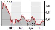 LION ONE METALS LIMITED Chart 1 Jahr
