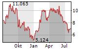 LIONS GATE ENTERTAINMENT CORP CL A Chart 1 Jahr