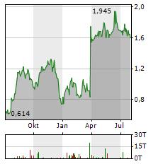 LIONTOWN RESOURCES Aktie Chart 1 Jahr