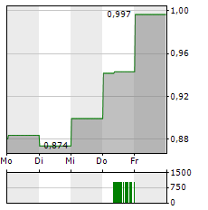 LIONTOWN RESOURCES Aktie 5-Tage-Chart