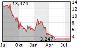 LIPOCINE INC Chart 1 Jahr