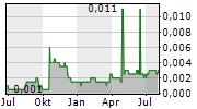 LIPPO KARAWACI TBK Chart 1 Jahr