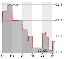LITHIUM AMERICAS CORP Chart 1 Jahr