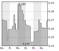 LITHIUM ENERGI EXPLORATION INC Chart 1 Jahr