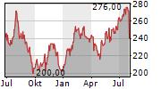 LITTELFUSE INC Chart 1 Jahr