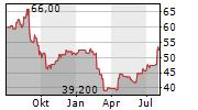 LIVANOVA PLC Chart 1 Jahr
