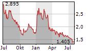 LLEIDANETWORKS SERVEIS TELEMATICS SA Chart 1 Jahr
