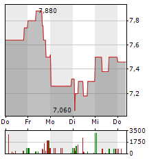 LLOYD FONDS Aktie 5-Tage-Chart