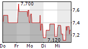 LLOYD FONDS AG 1-Woche-Intraday-Chart