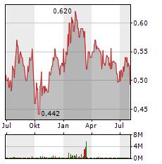 LLOYDS BANKING Aktie Chart 1 Jahr